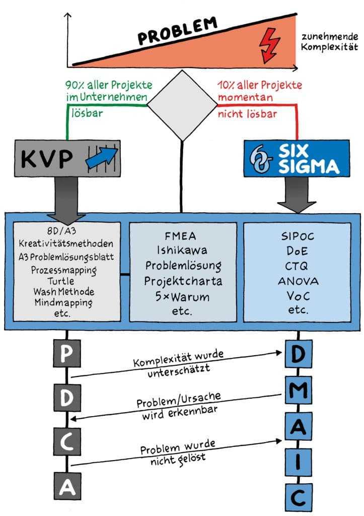KVP vs. Six Sigma 3