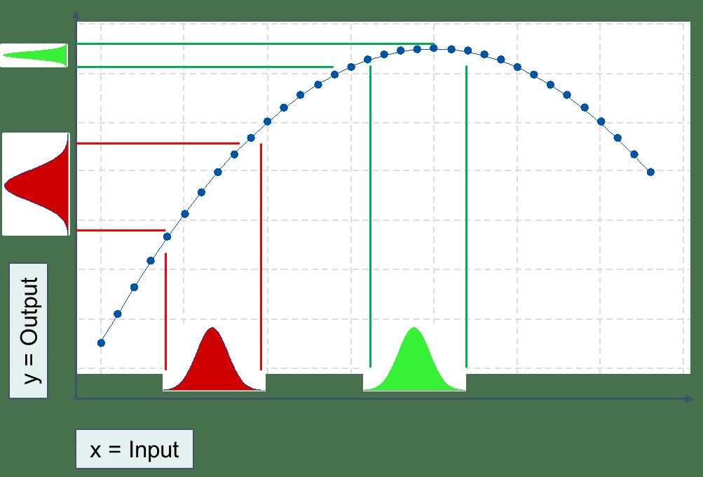 Das Ziel von Six-Sigma 3