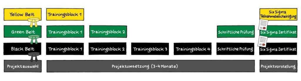Six Sigma Zertifizierung