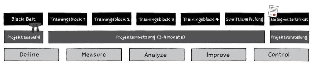 Six Sigma Black Belt Zertifizierung