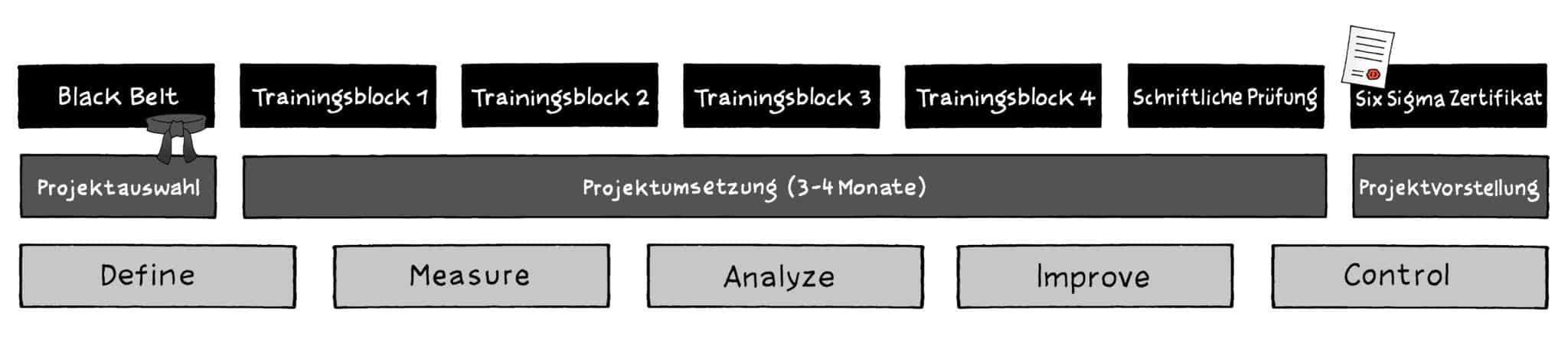 Six Sigma Black Belt Ausbildung   Training   Seminar  (18+2 Tage)