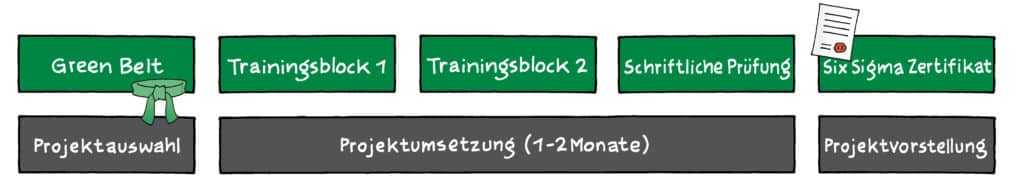 Six Sigma Green Belt Ausbildung | Training | Seminar (9+1 Tage) 1