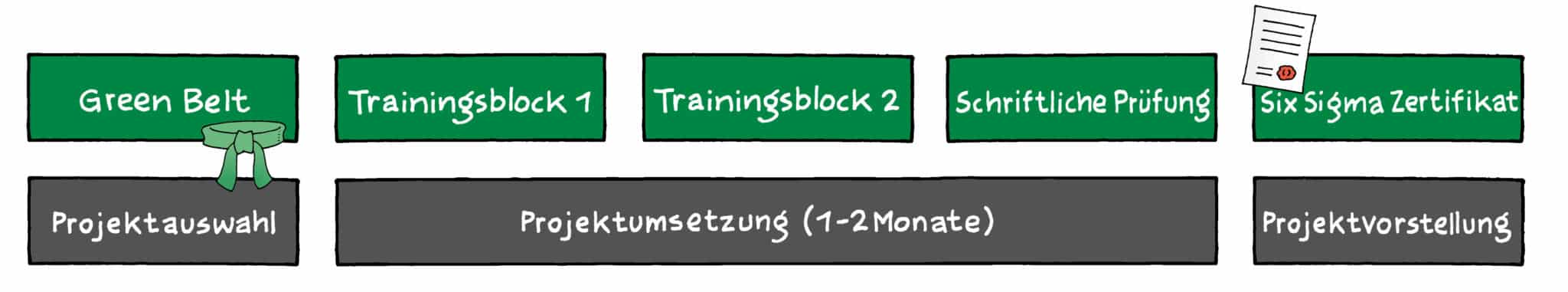 Six Sigma Green Belt Ausbildung | Training | Seminar (9+1 Tage)
